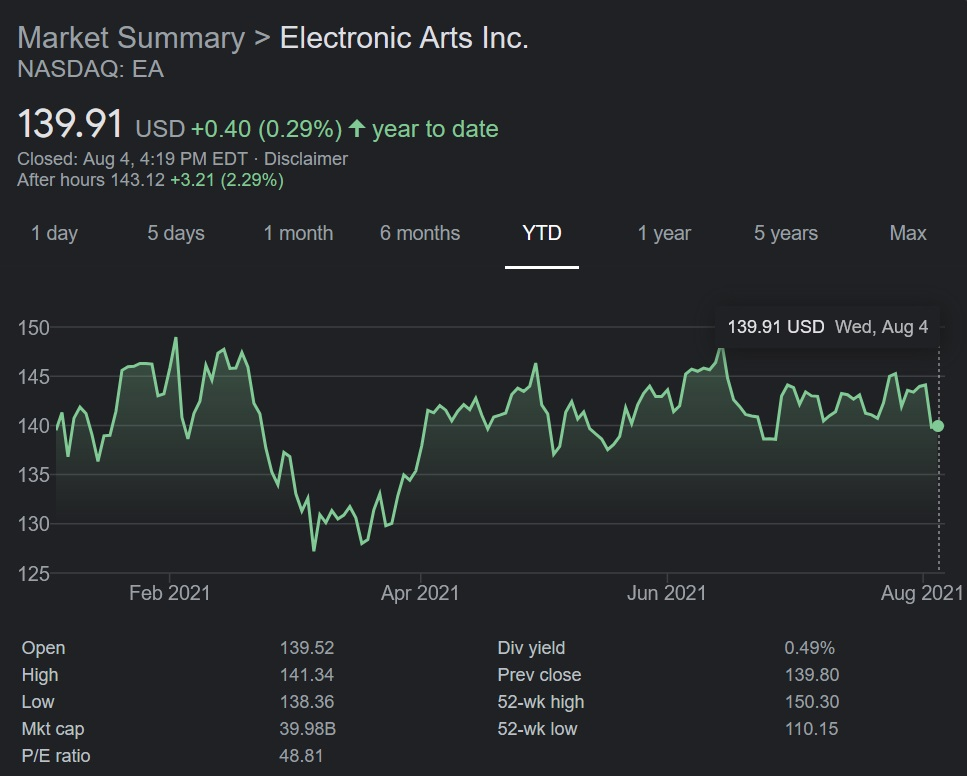 Electronics Arts (EA) stock has been performing steady year-to-date in 2021, and despite a recent dip, today's earnings results could mean good things as it goes into the stronger end of its fiscal year.