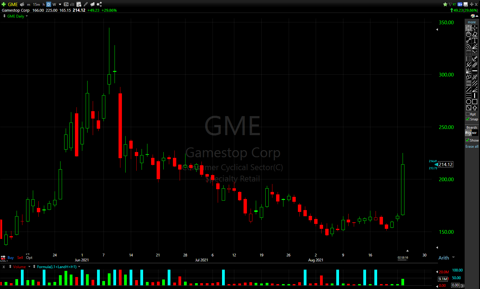 GameStop (GME) shares are having their best daily performance of the summer. With the stock up 30% on the day.