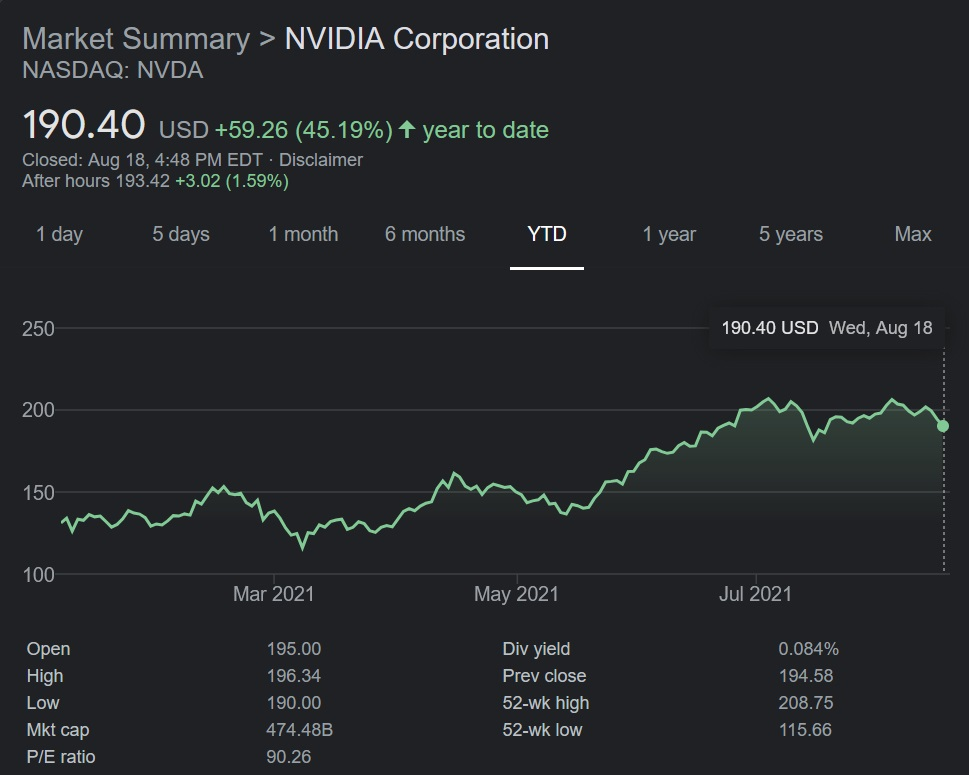 With the RTX 3000 Series GPUs in play, NVIDIA has continued to see increase in stock valuation throughout 2021.