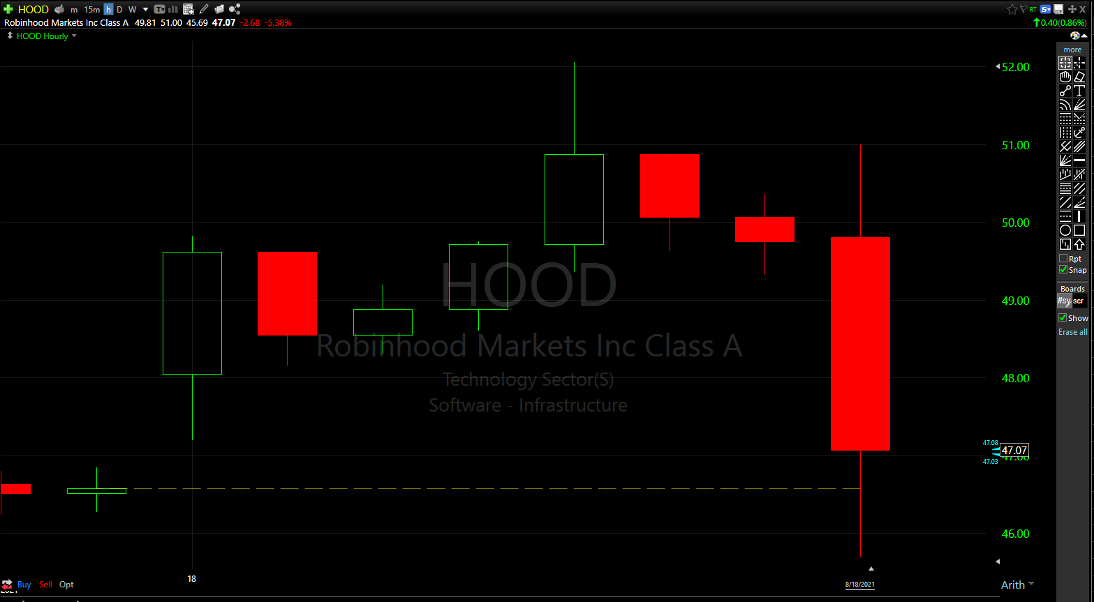 Robinhood (HOOD) stock was down nearly 8% in afterhours trading follow the company's first public earnings release.