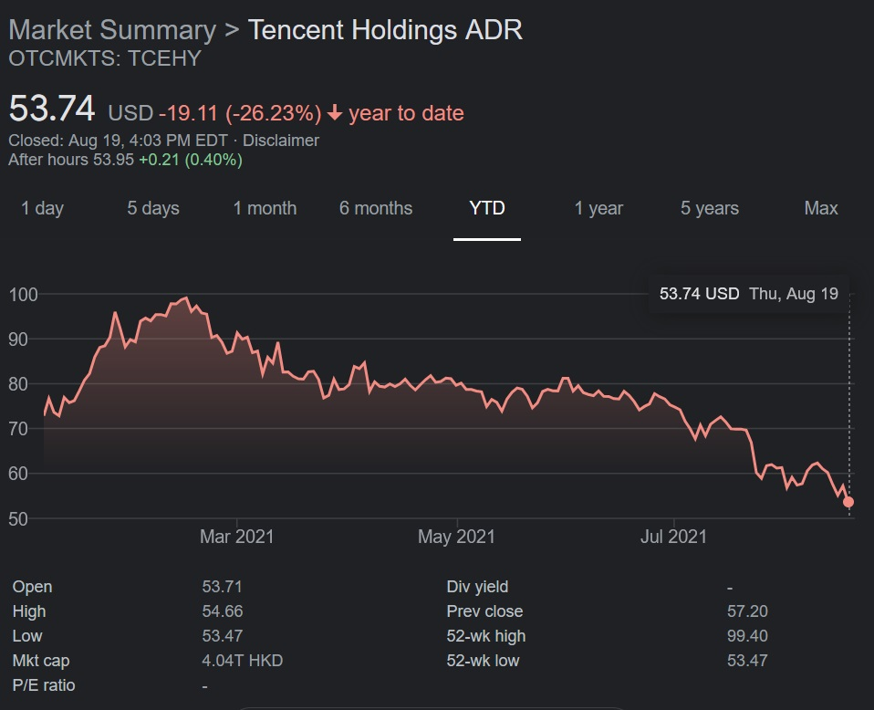 Tencent stock started 2021 strong and even saw increases of value, but continuous Chinese regulation and further factors have caused the stock value to slip little by little throughout 2021.