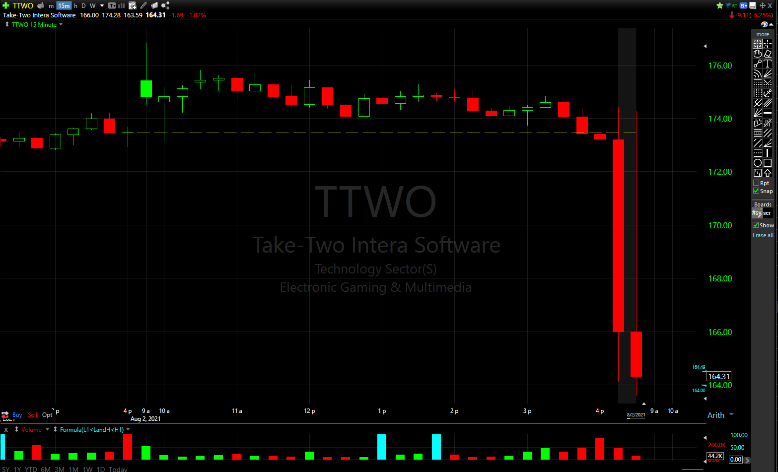 Take-Two Interactive's stock fell over 5% in afterhours trading on disappointing guidance.