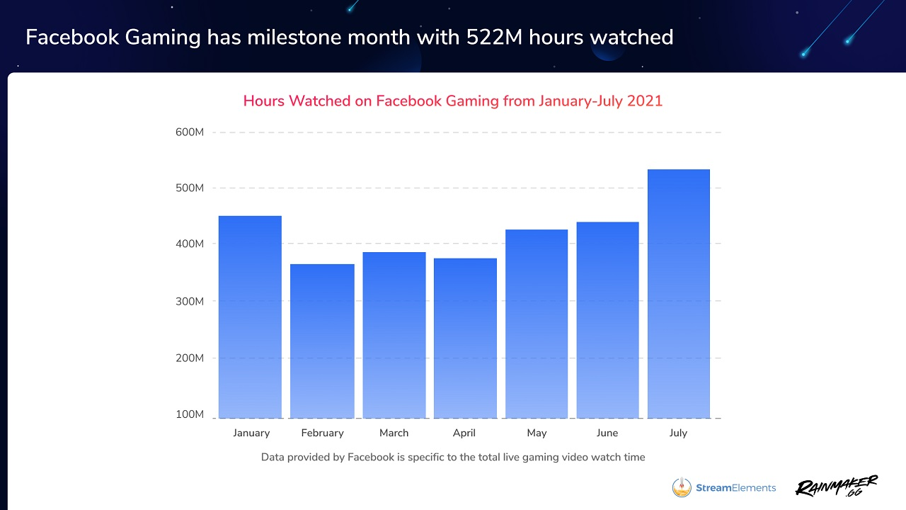 July 2021 was an absolute record month by far for Facebook Gaming with over 500 million hours viewed on the platform.
