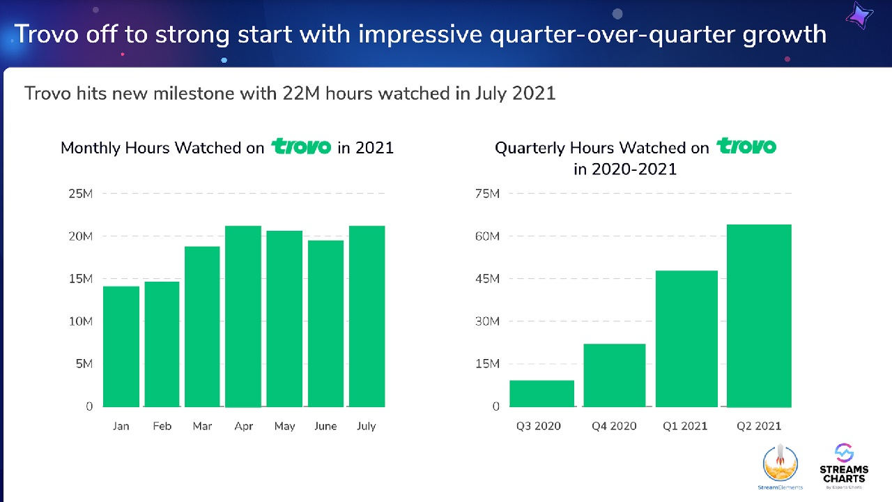 Trovo isn't near the big dogs yet, but it continues to show positive growth with increasing viewership both in July 2021 and Q2 2021 as a whole.