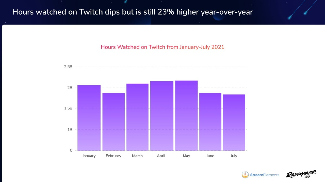 Twitch hasn't been on a slight downswing in viewership since May when it hit an all-time high.
