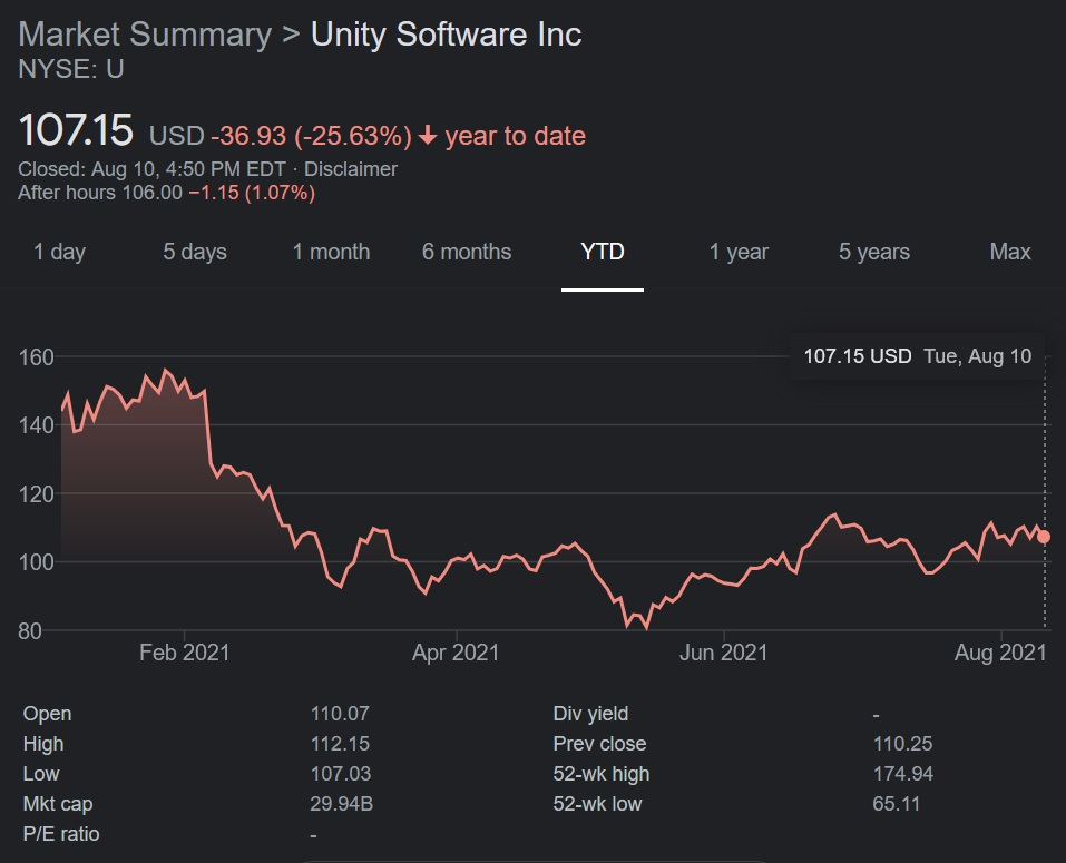 Unity's stock is not performing where it did at the start of the year, but following a low dip in May 2021, it has been in a steady upward climb through the end of Q2.
