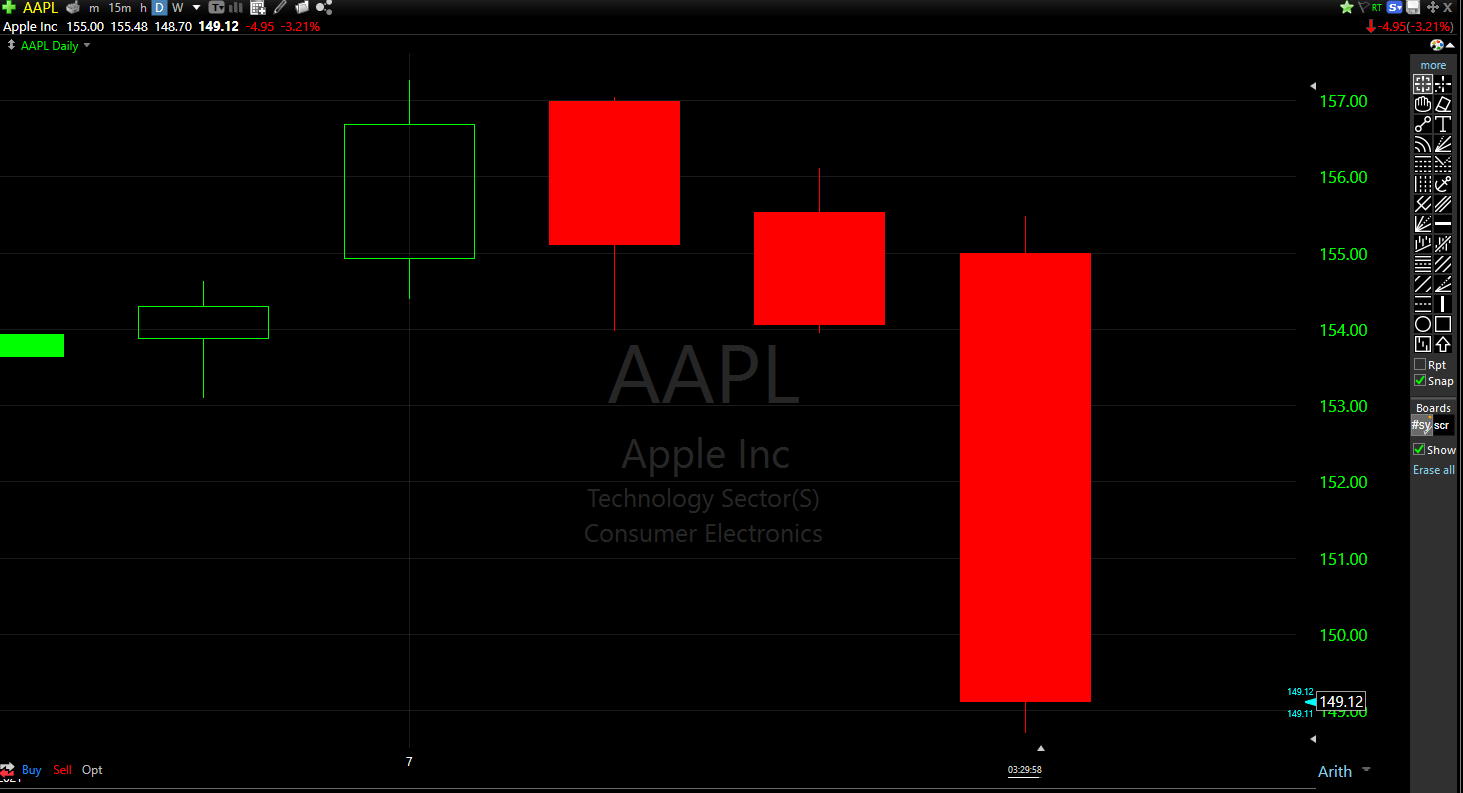 Apple's stock is down more than 3% on the news of the permanent injunction.