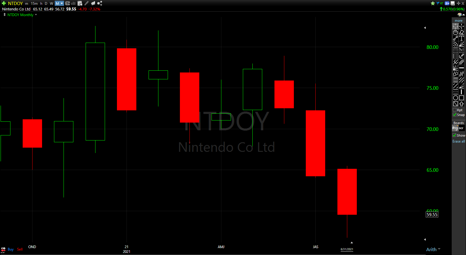 Nintendo shares are down 27% from the all-time high set late in 2020.