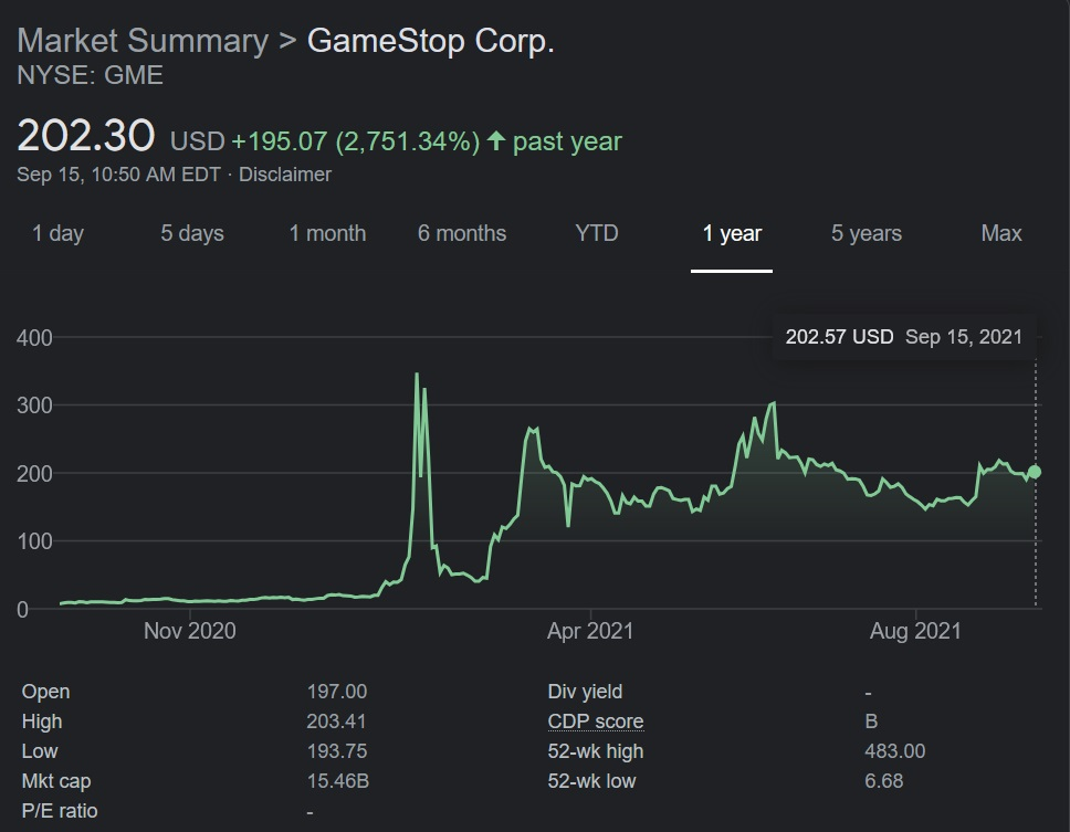 A look at GameStop's stock chart shows the stock is still doing far better than it was even a year ago. It will be interesting to see what implications SEC Chairman Gary Gensler's report has for retail trade.
