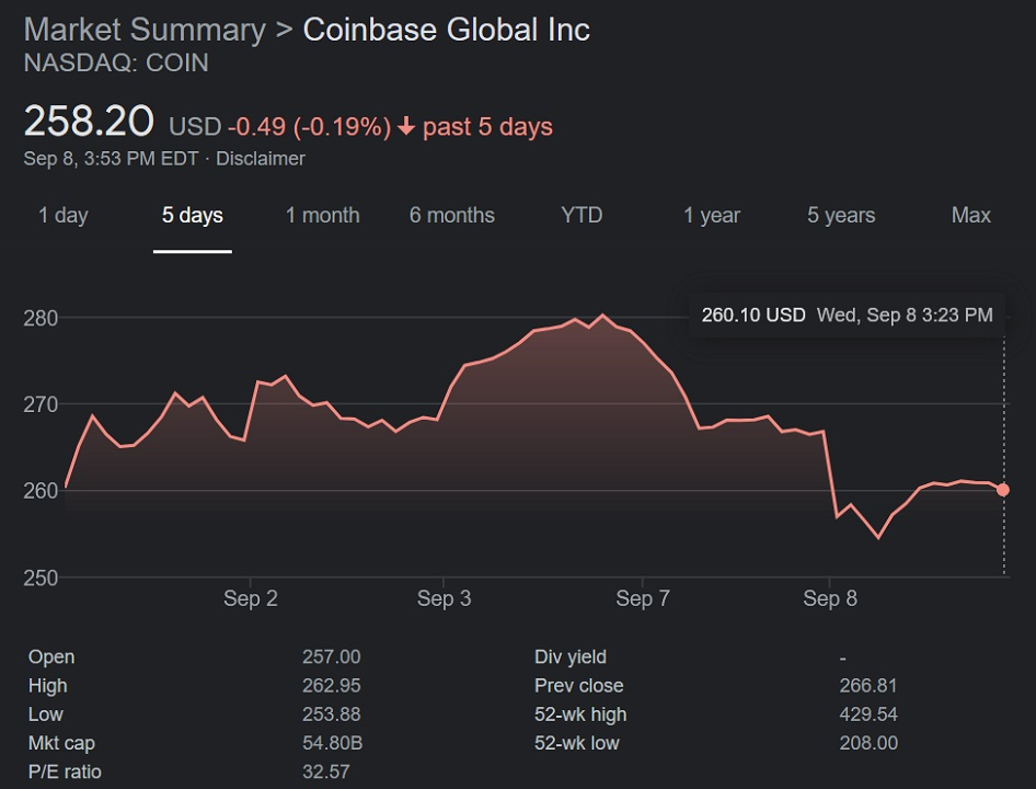 Coinbase's stock dropped substantially on Wednesday following the disclosure of its issues with the SEC regarding Coinbase Lend.