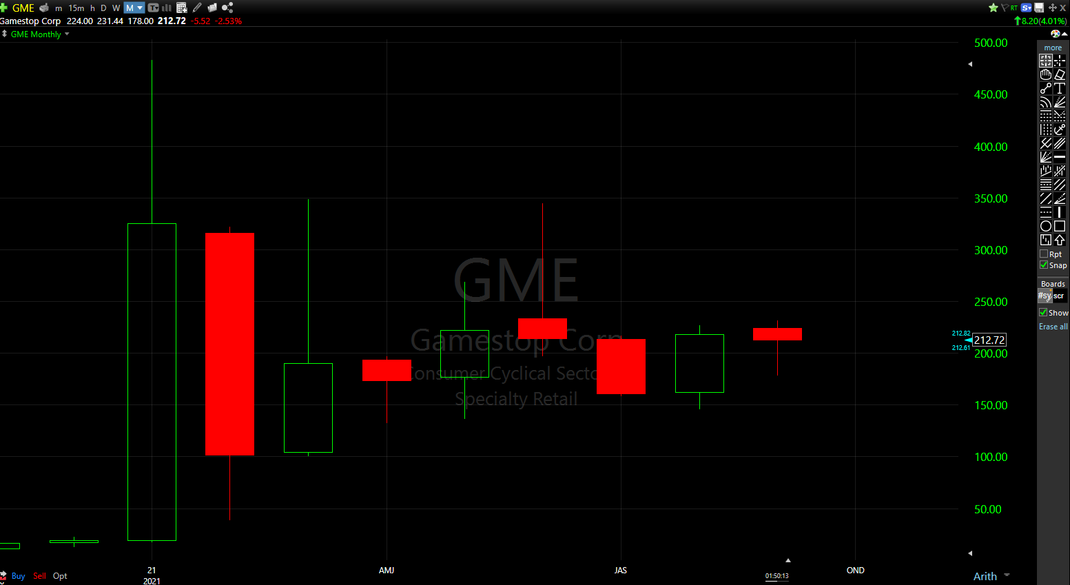 GameStop (GME) shares have had a wild ride in 2021. This monthly chart highlights the volatile moves of the past year.